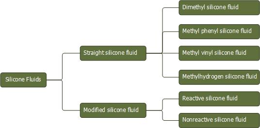 Multifunctional silanes | Silane Coupling Agent | Adhesion
